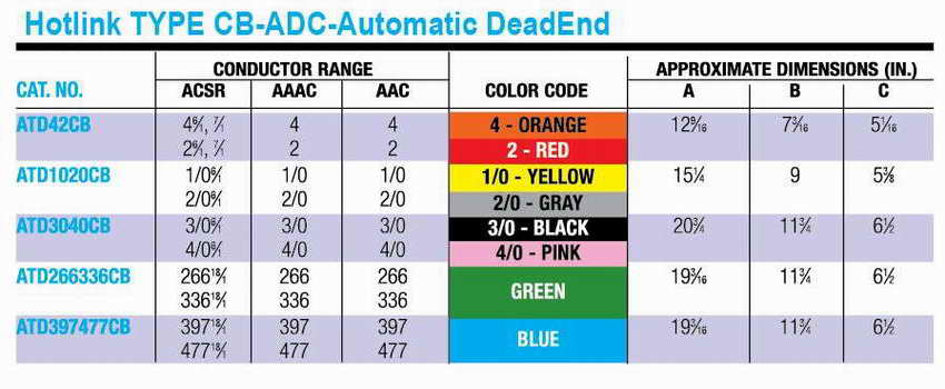 Automatic_DeadEnde table